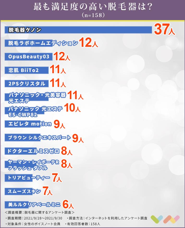 脱毛器の人気ランキング表
