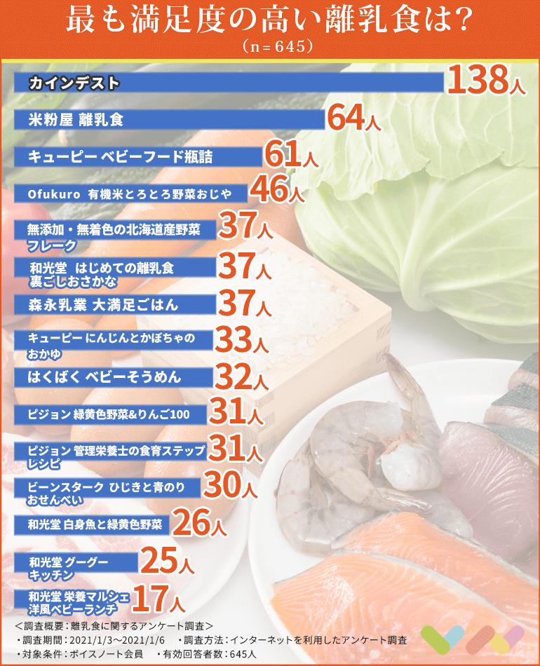 離乳食の人気ランキング表