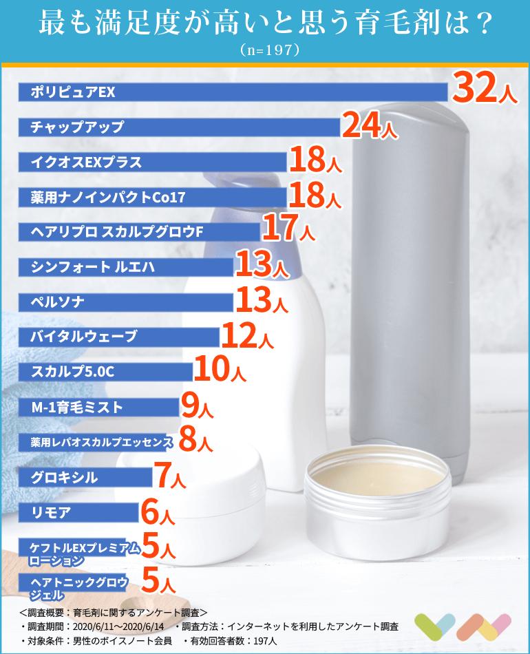育毛剤の比較ランキング表