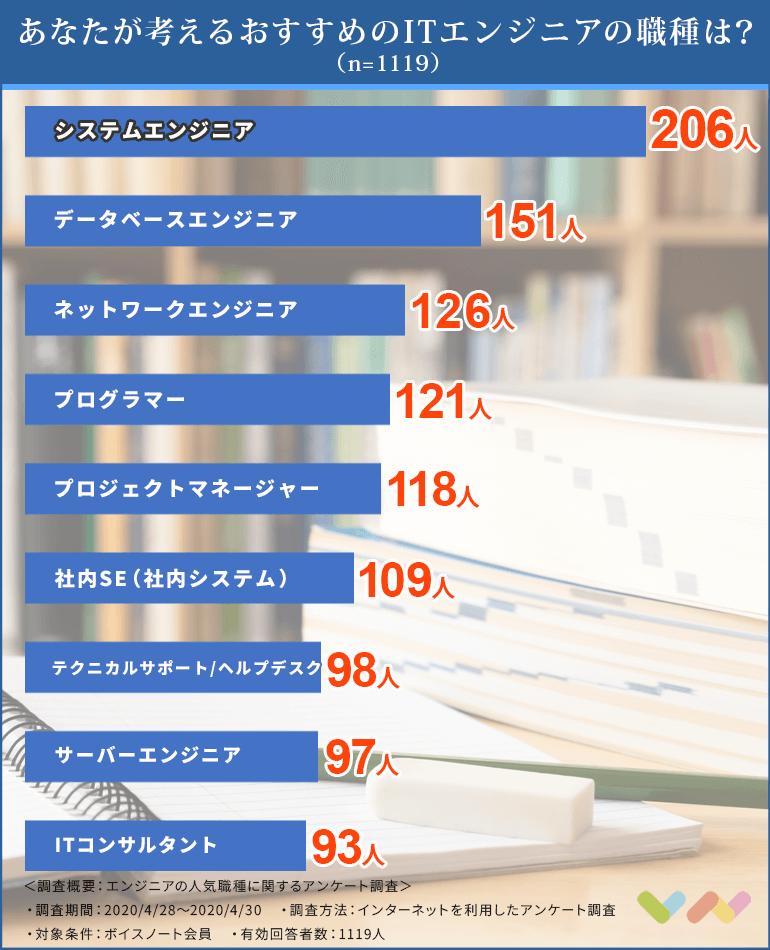 エンジニアに強い転職サイト人気ランキング表