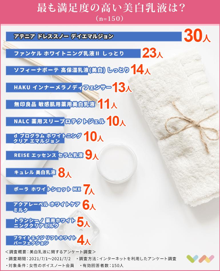 美白乳液の人気ランキング表
