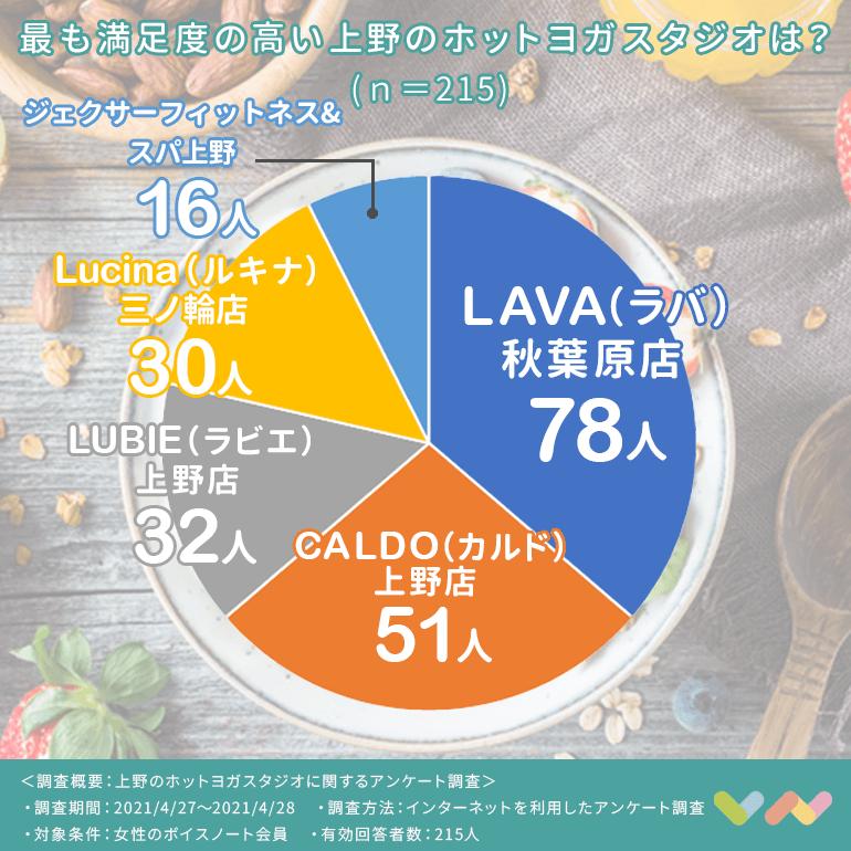 上野にあるホットヨガスタジオのランキング表