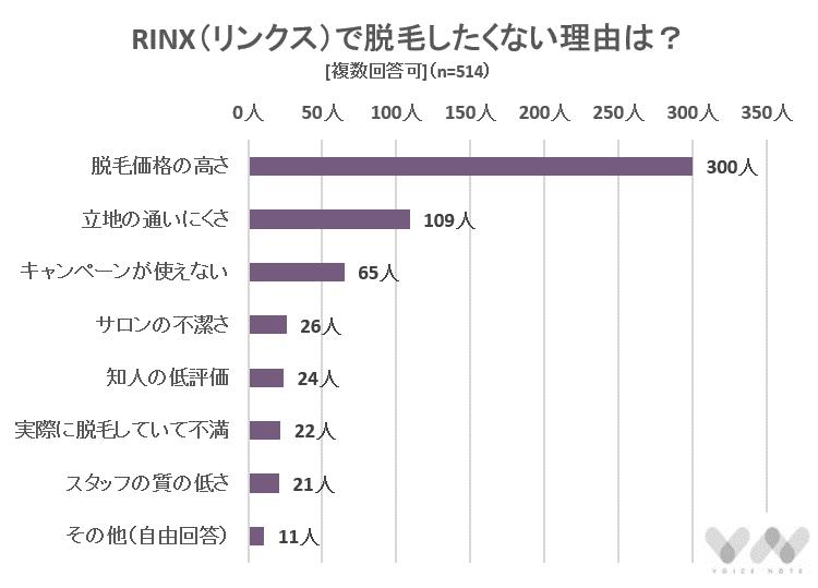 RINX(リンクス)で脱毛したくない理由は?