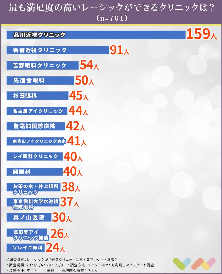レーシックができるクリニックの人気ランキング表