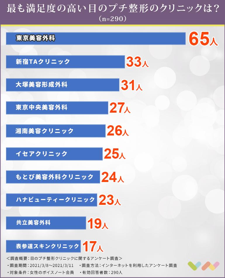 目のプチ整形クリニックの人気ランキング表