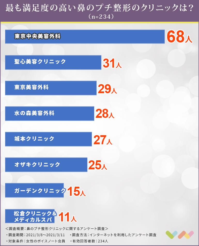 鼻のプチ整形クリニックの人気ランキング表