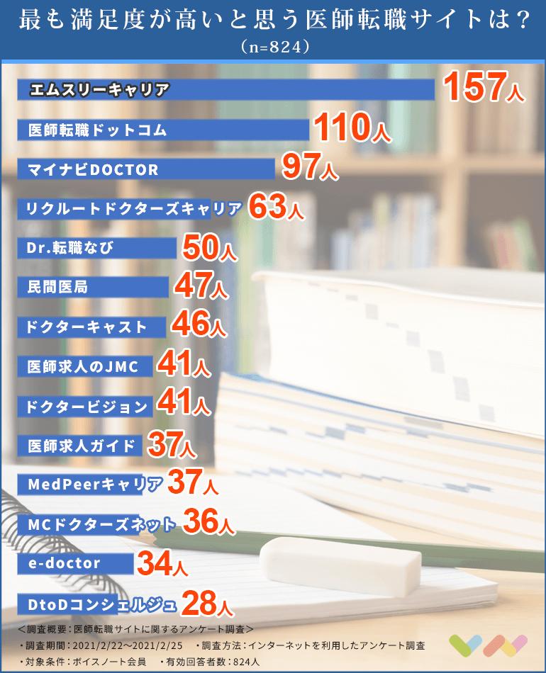 医師転職サイトの人気ランキング表