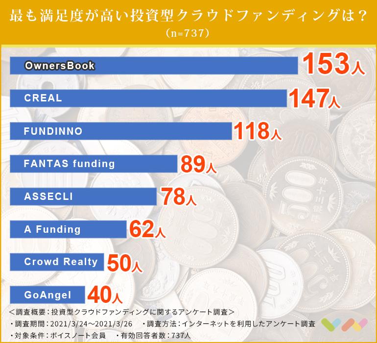投資型クラウドファンディングの人気ランキング表