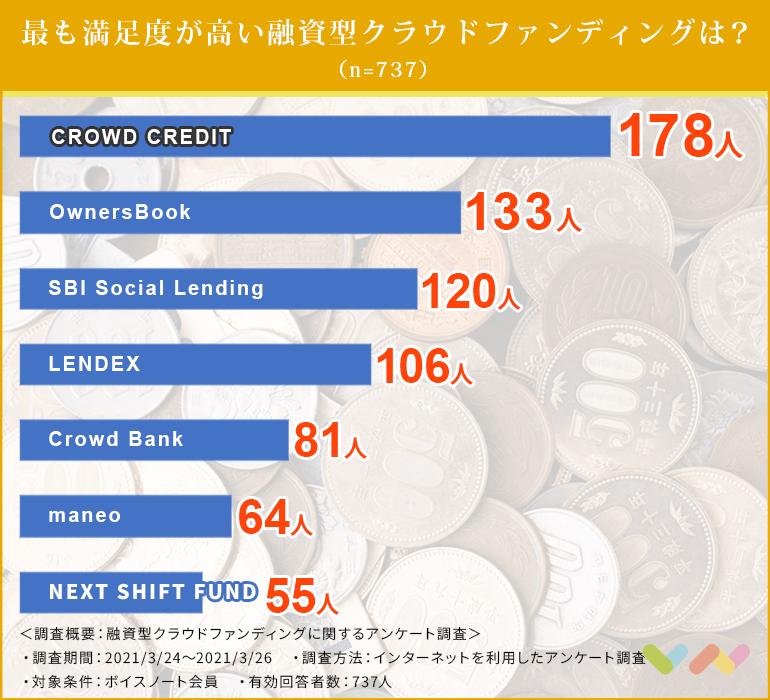 融資型クラウドファンディングのランキング表
