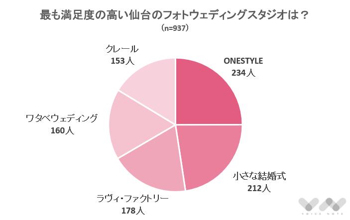 最も満足度の高い仙台のフォトウェディングスタジオは?