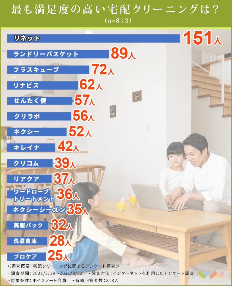 宅配クリーニングの人気ランキング表