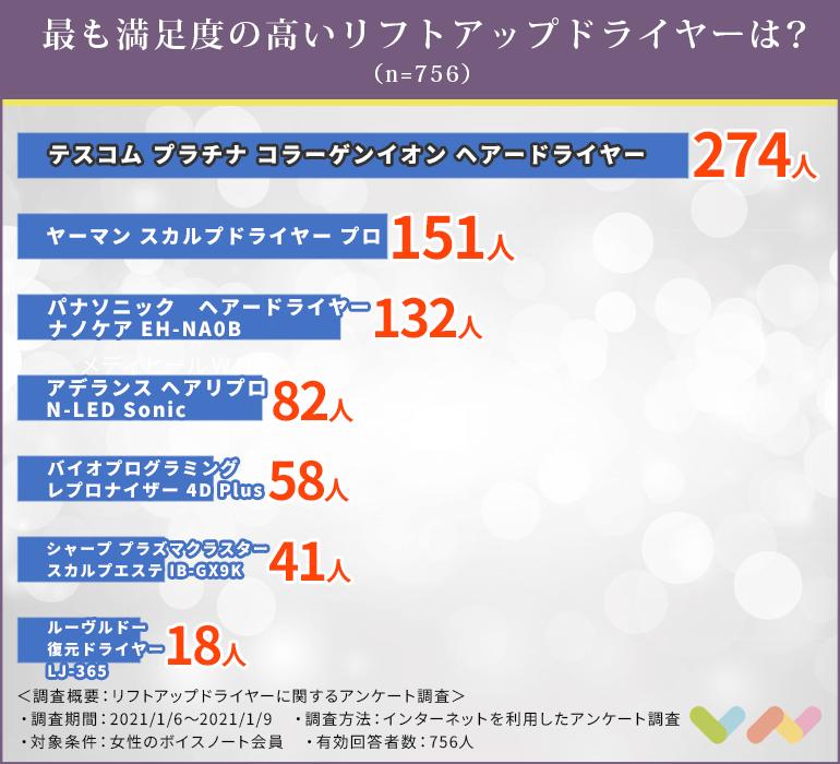 リフトアップドライヤーの人気ランキング表