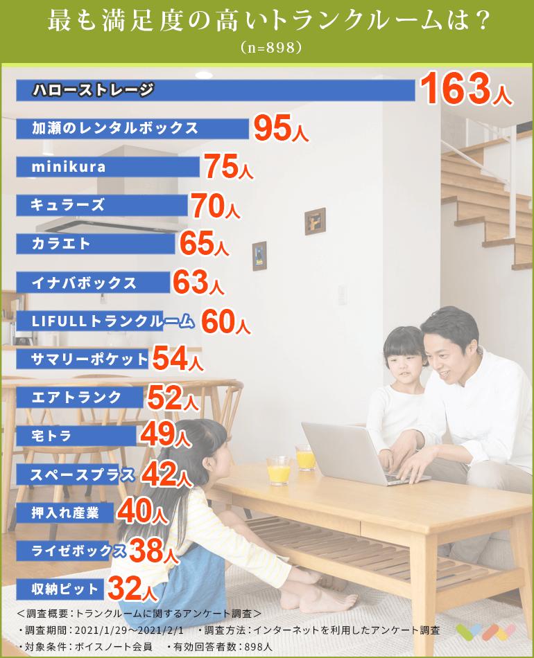 トランクルームの人気ランキング表