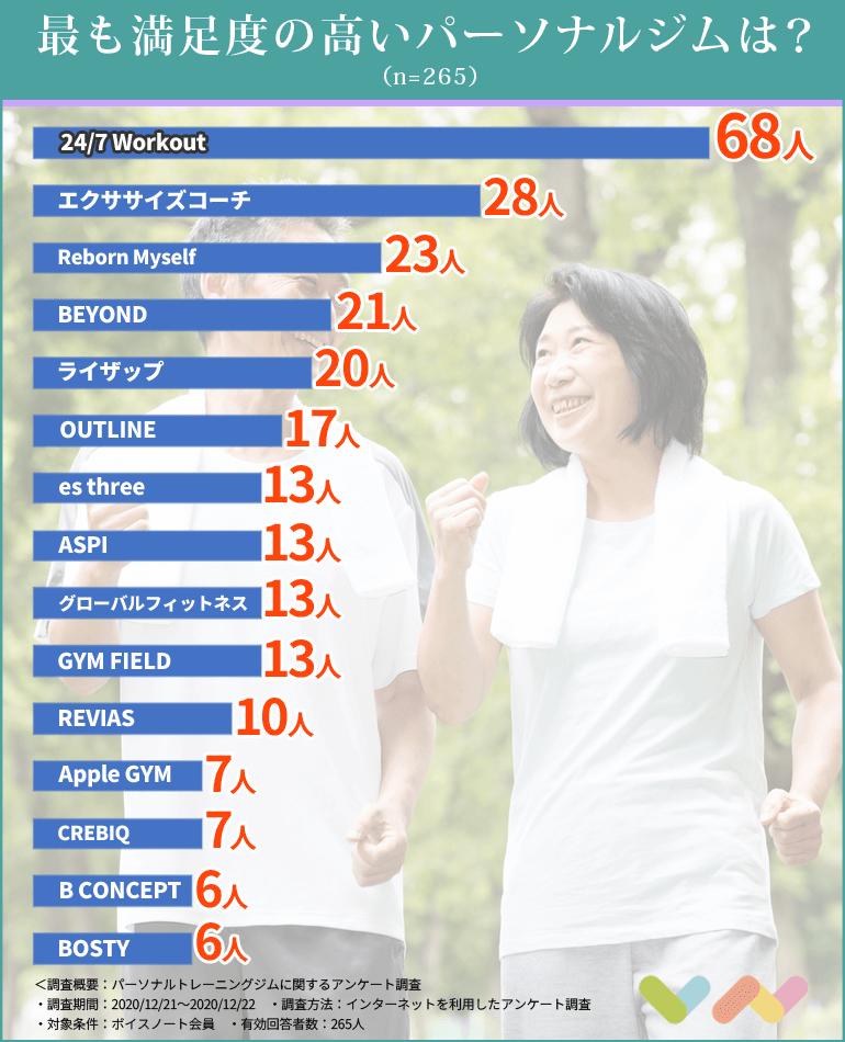 パーソナルトレーニングジムの人気ランキング表