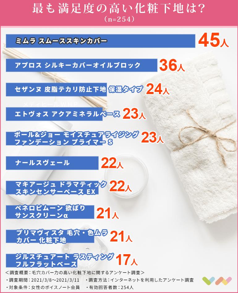 毛穴カバー化粧下地の人気ランキング表