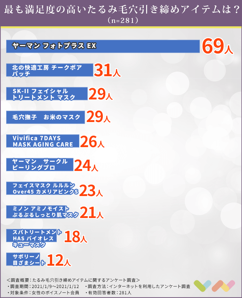 たるみ毛穴引き締めアイテムの人気ランキング表