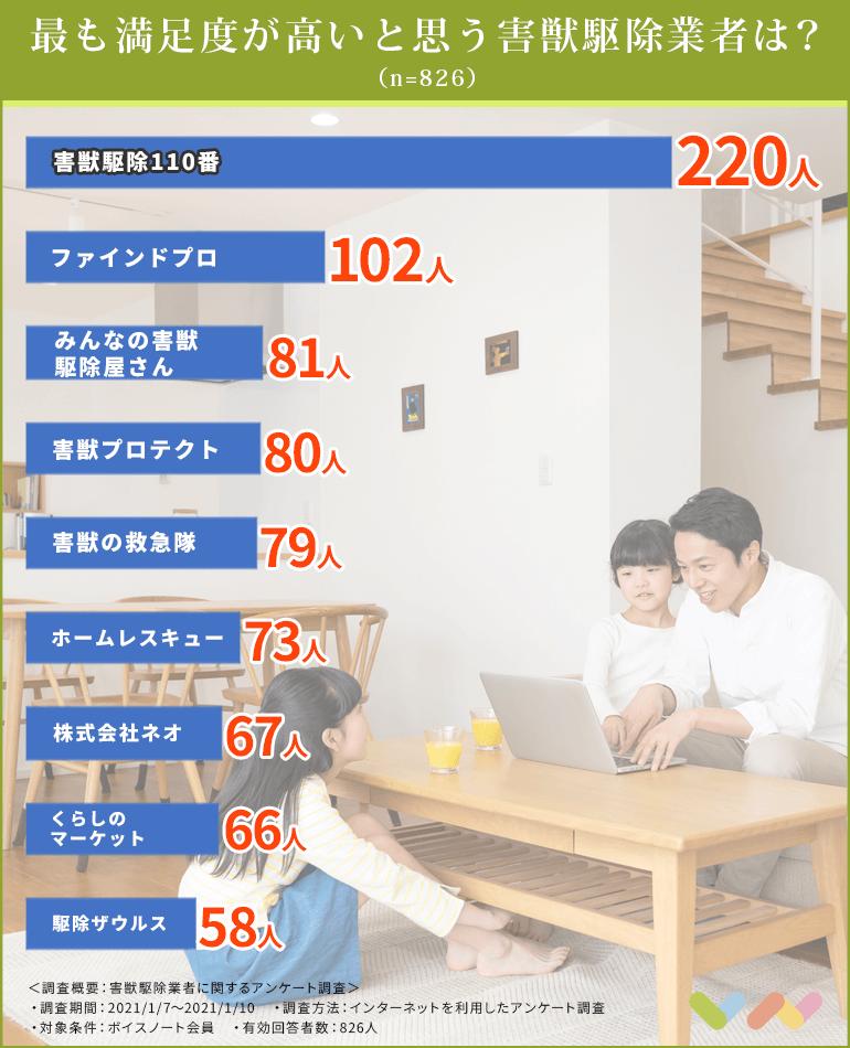 害獣駆除業者の人気ランキング表