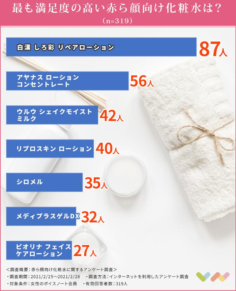 赤ら顔向け化粧水のランキング表