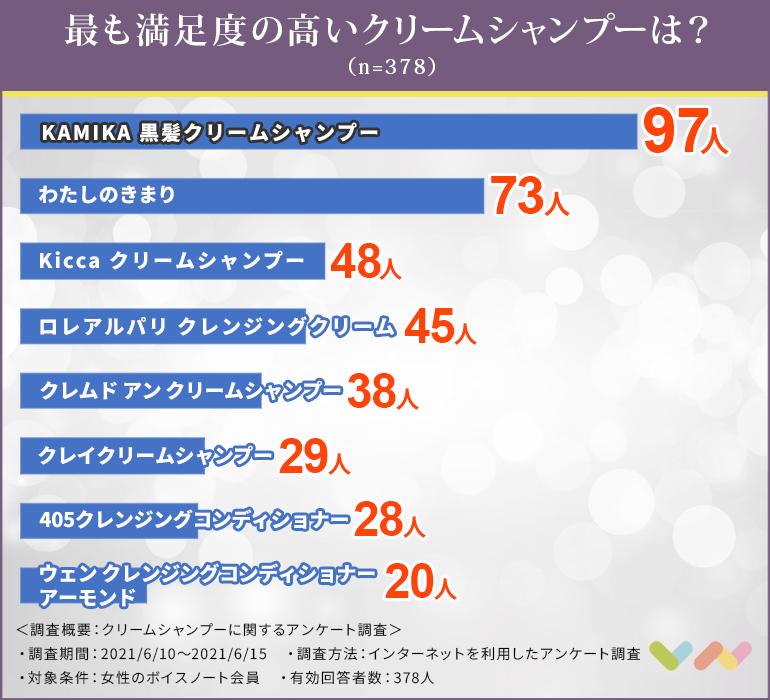 クリームシャンプーの人気ランキング表
