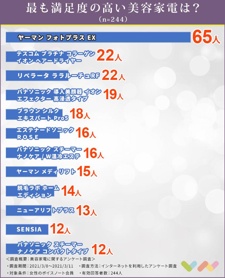 美容家電の人気ランキング表