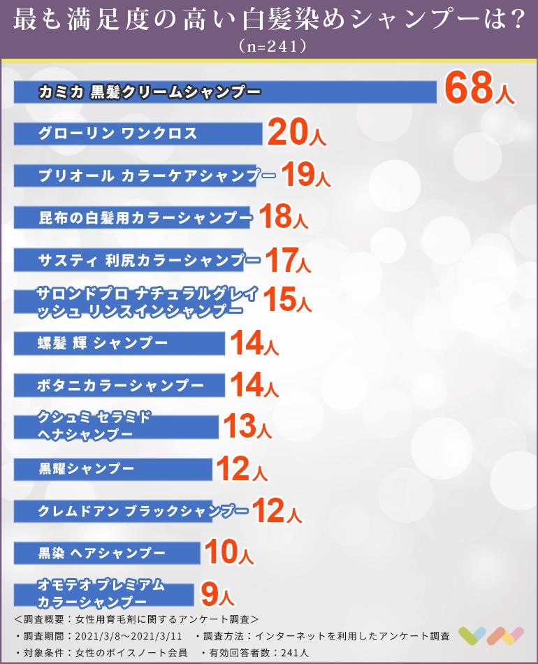 白髪染めシャンプーの人気ランキング表