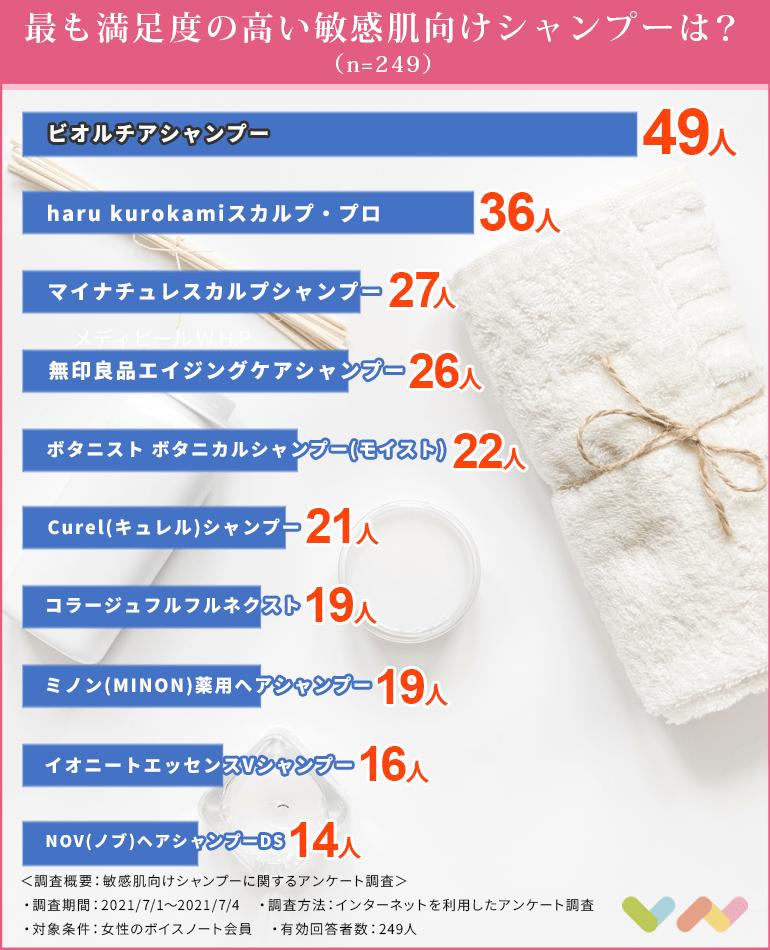 敏感肌向けシャンプーの人気ランキング表