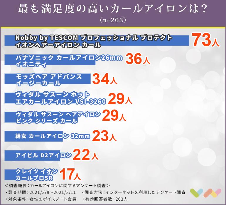 カールアイロンの人気ランキング表