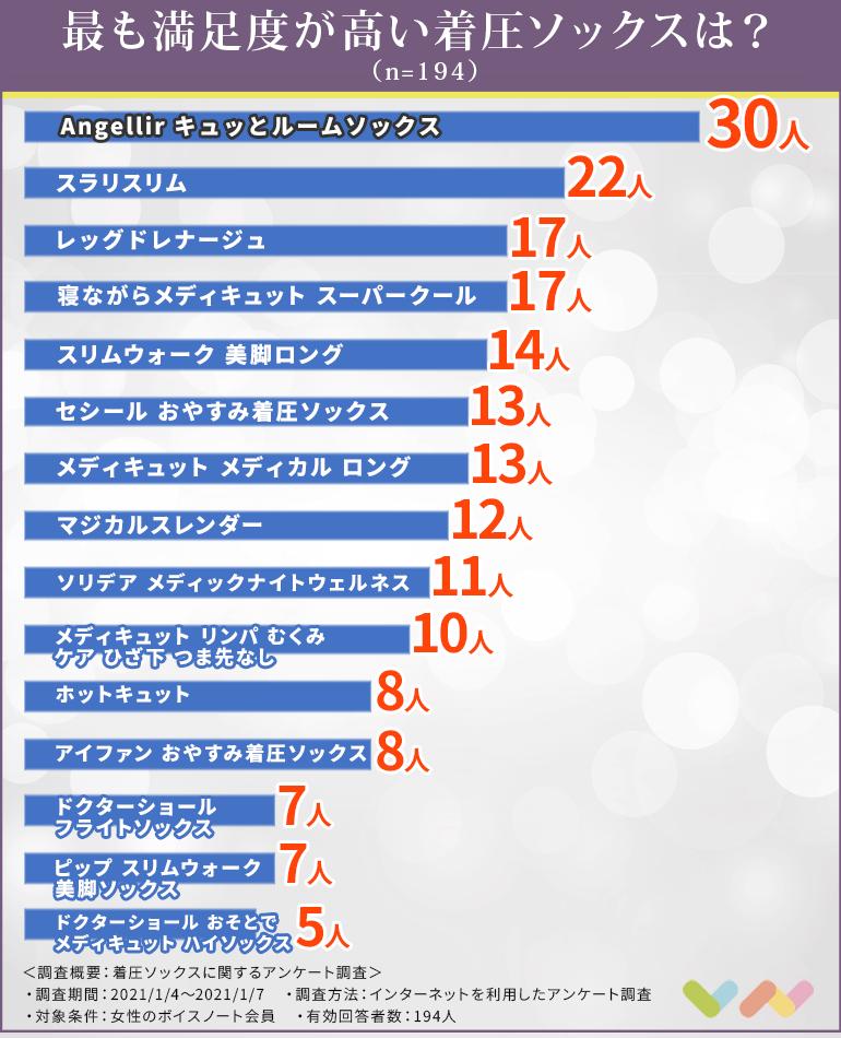 着圧ソックスの人気ランキング表