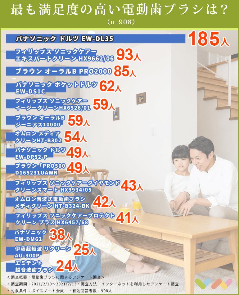 電動歯ブラシの人気ランキング表