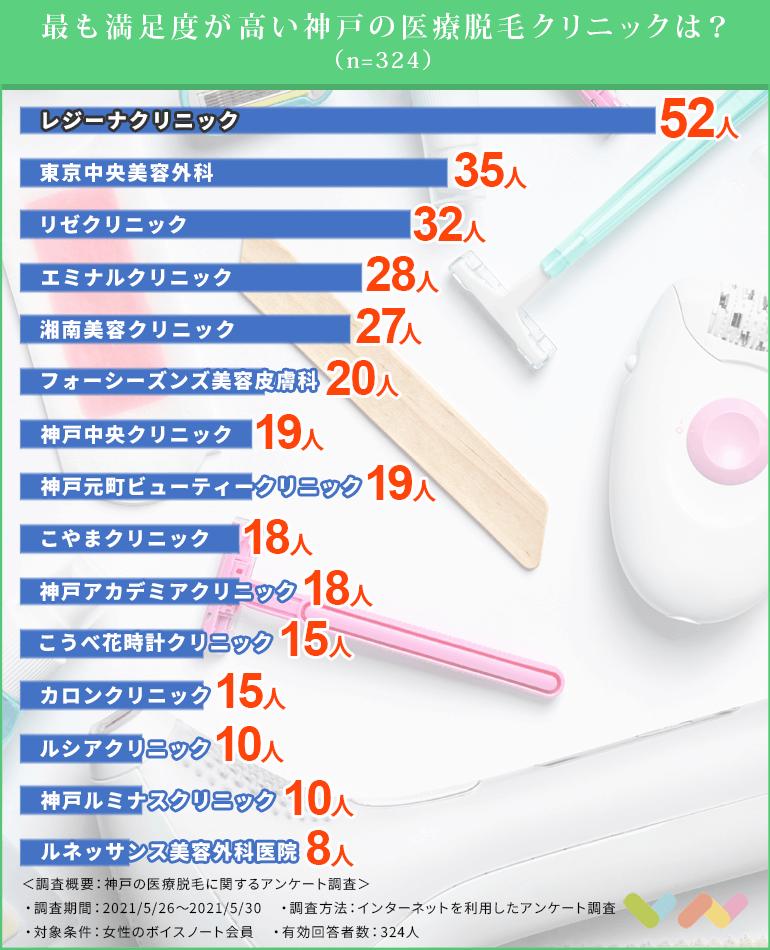 最も満足度の高い神戸の医療脱毛クリニックは?