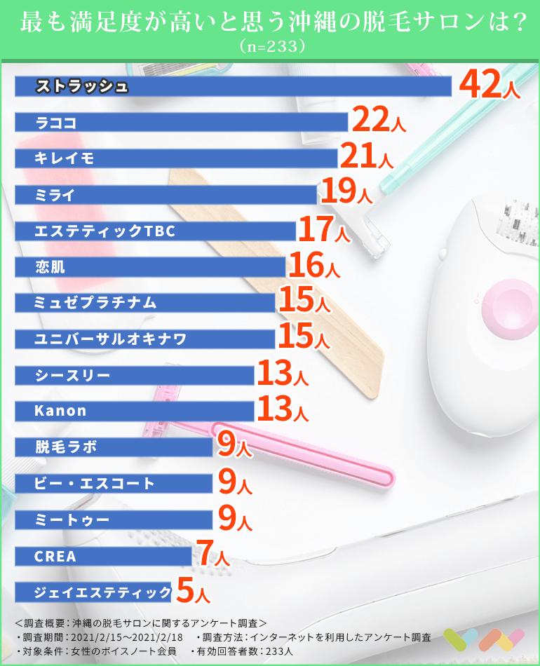 沖縄でおすすめの脱毛サロンのランキング比較表