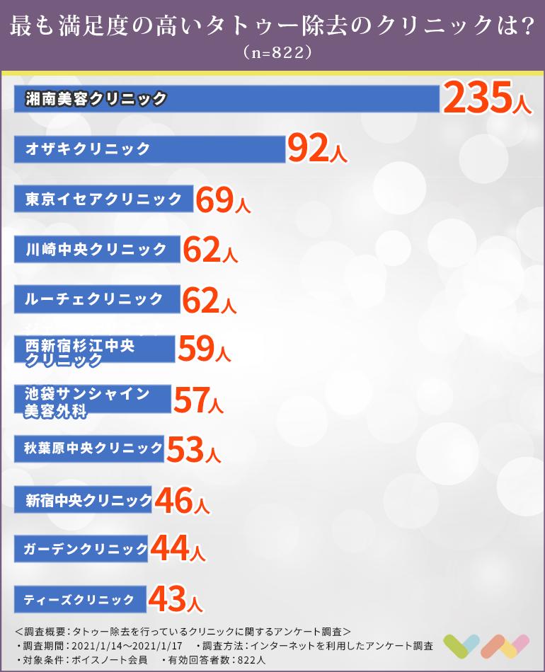 タトゥー除去を行っているクリニックの人気ランキング表