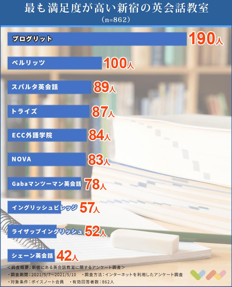 新宿にある英会話教室の人気ランキング表