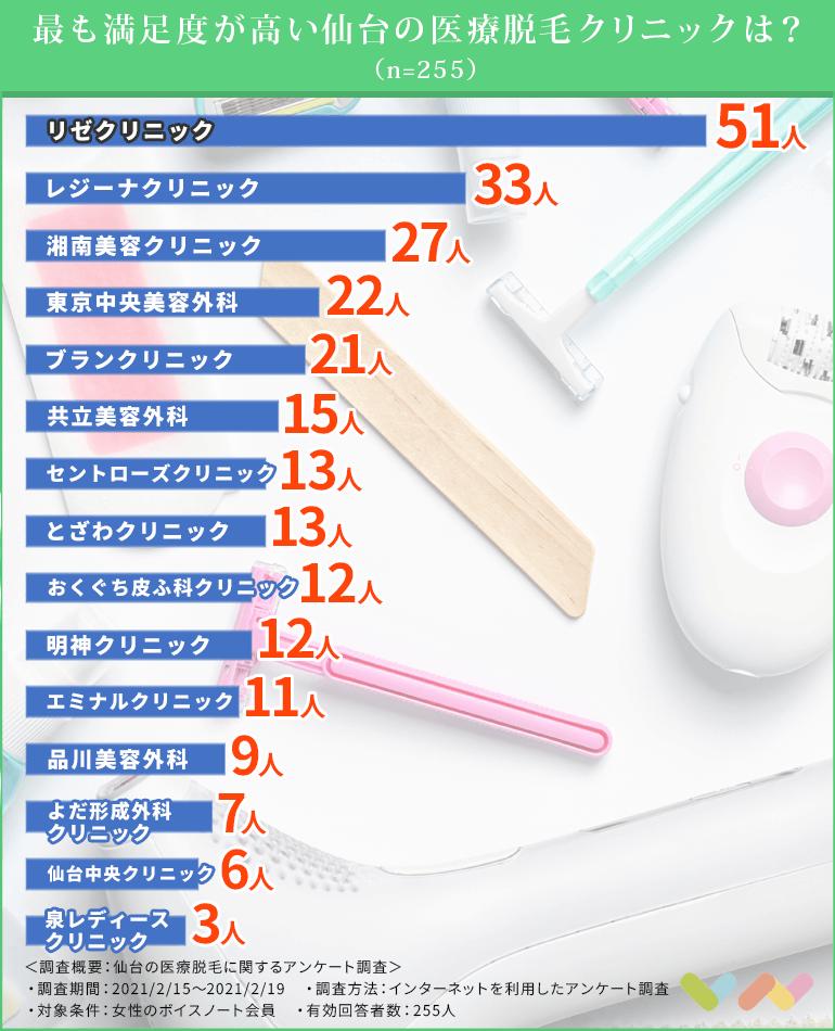 仙台でおすすめの脱毛クリニックのランキング比較表