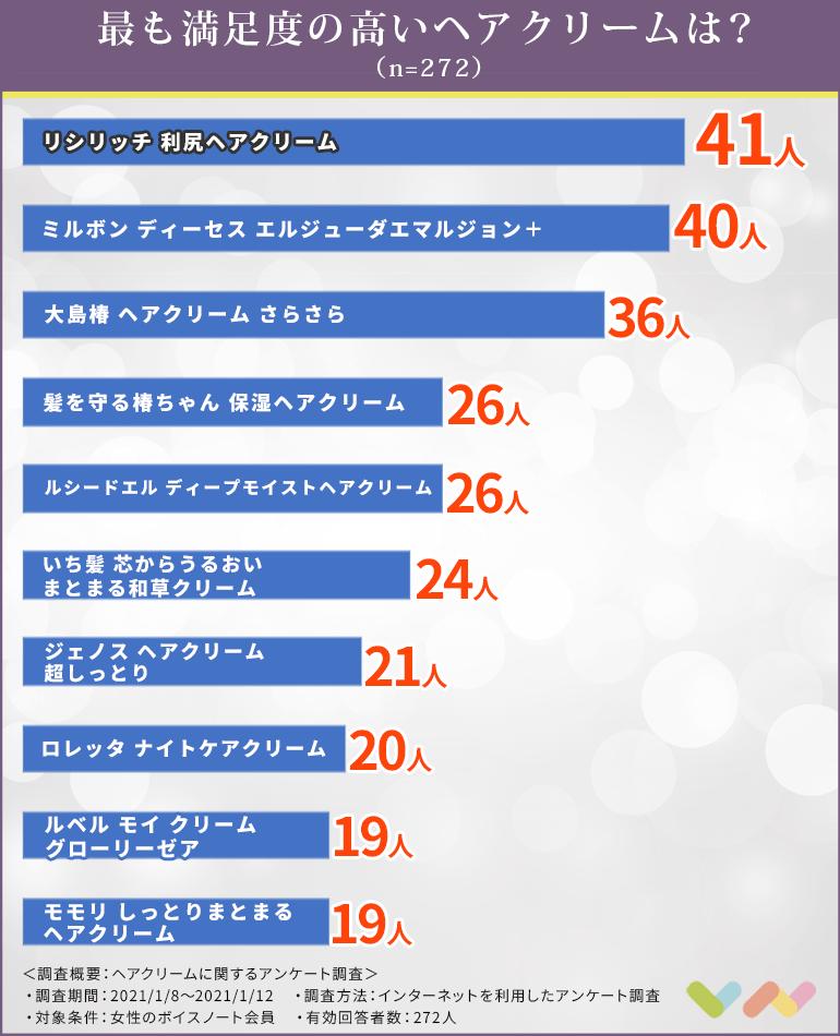 ヘアクリームの人気ランキング表