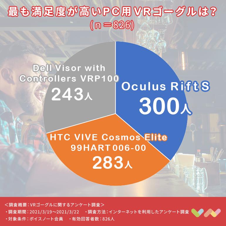 PC用VRゴーグルの人気ランキング表