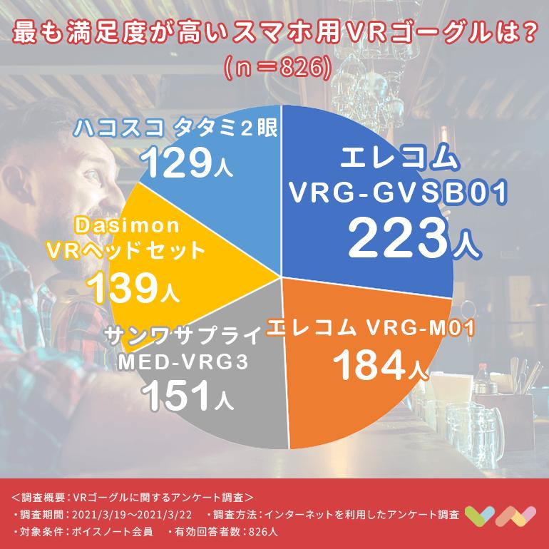 スマホ用VRゴーグルの人気ランキング表