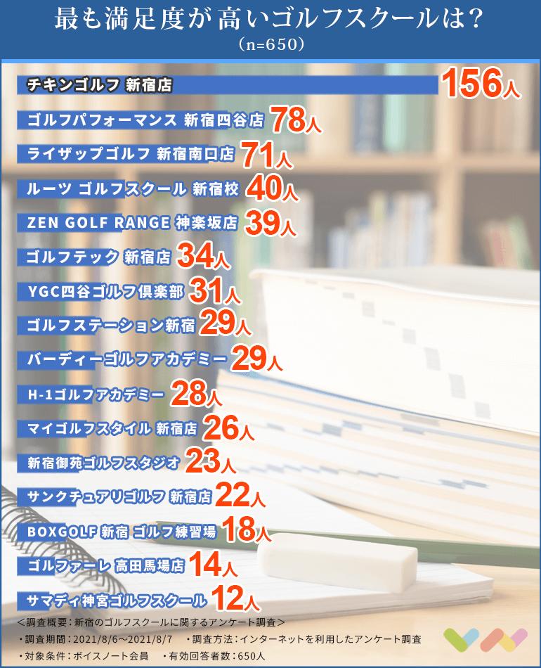 新宿にあるゴルフスクールの人気ランキング表