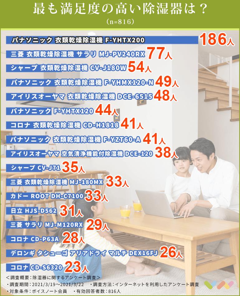 除湿器の人気ランキング表