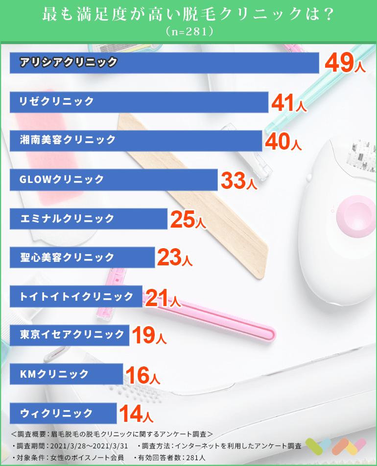 眉毛脱毛クリニックの人気ランキング表