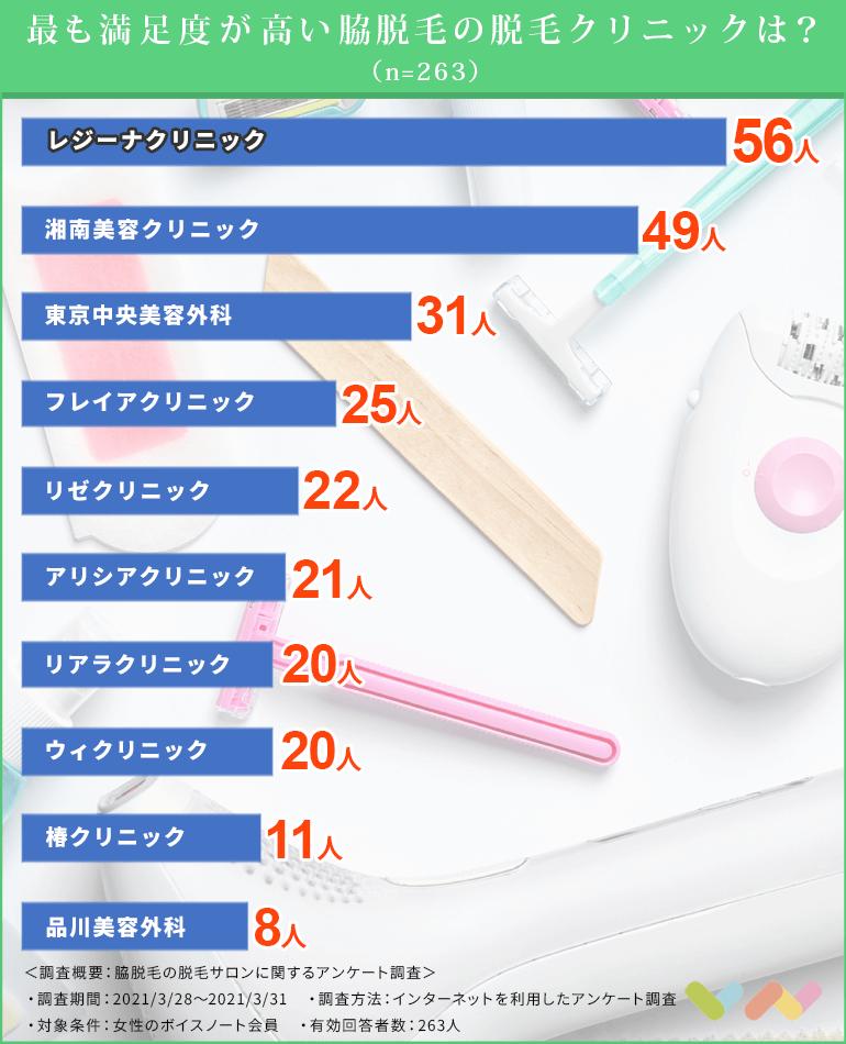 脇脱毛クリニックの人気ランキング表