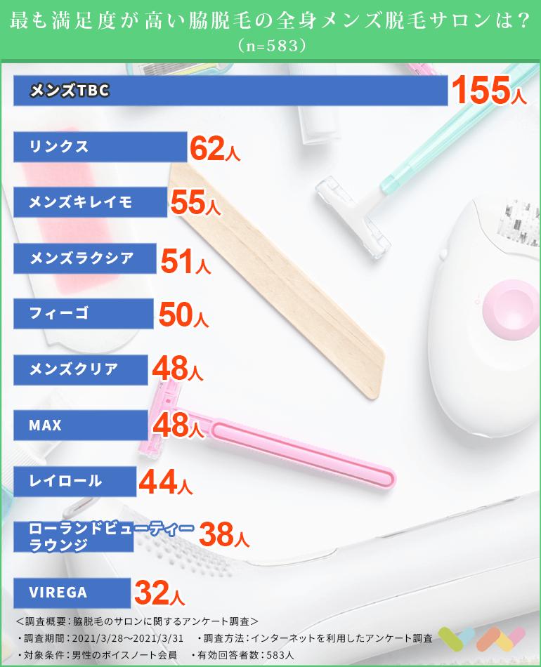 男性向け脇脱毛サロンの人気ランキング表