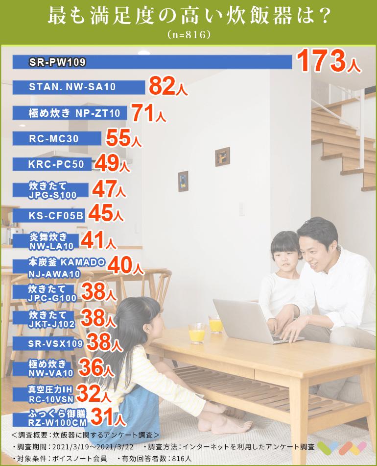 炊飯器の人気ランキング表