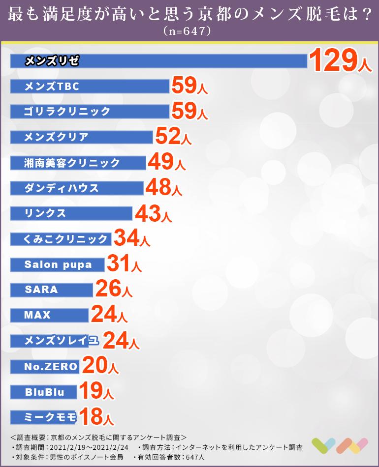 京都でおすすめのメンズ脱毛ランキング表