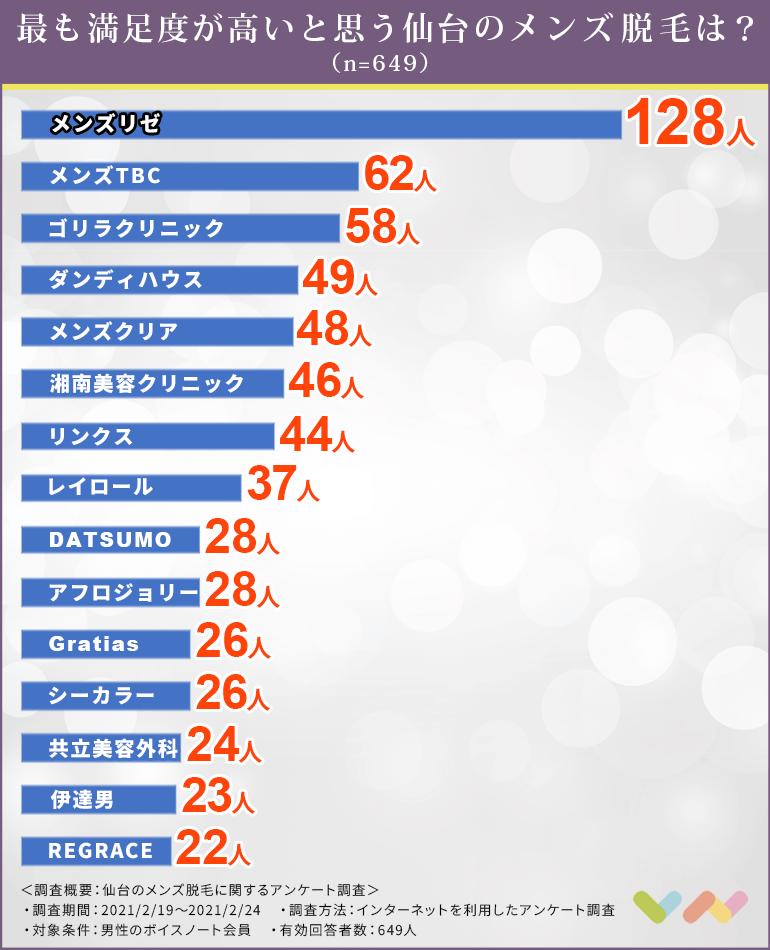 仙台でおすすめの脱毛サロンのランキング表