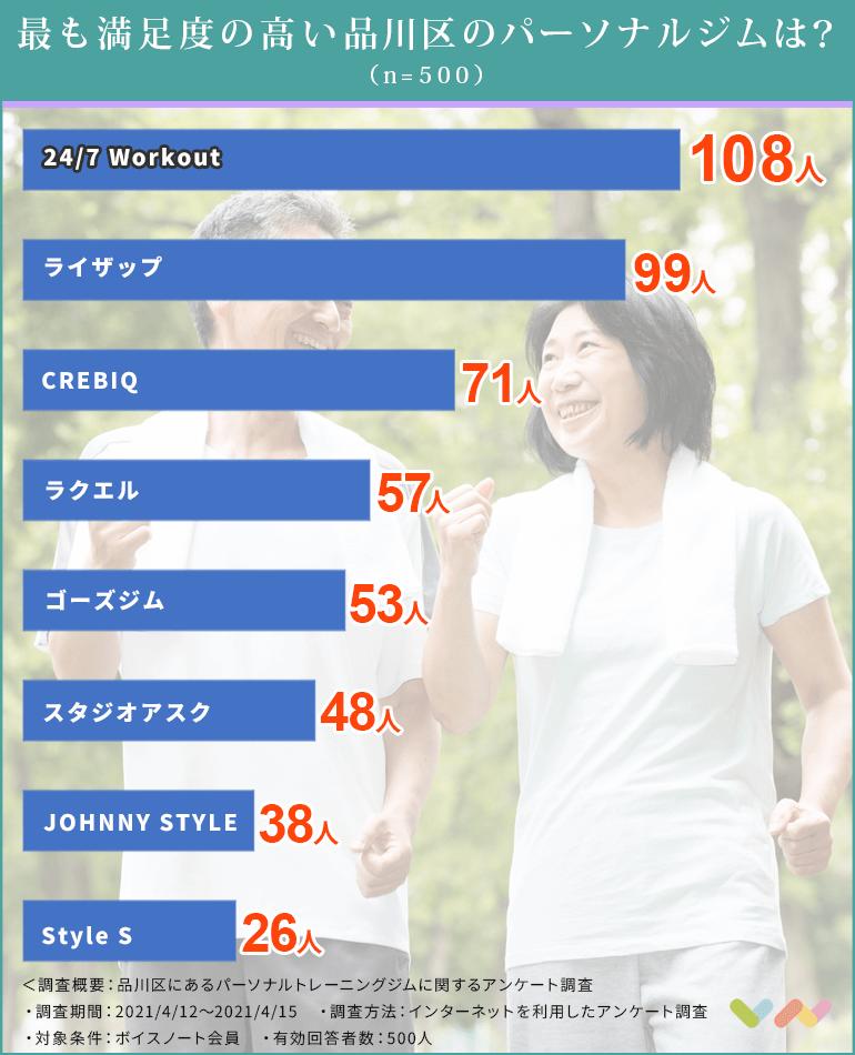 品川区にあるパーソナルトレーニングジムの人気ランキング表