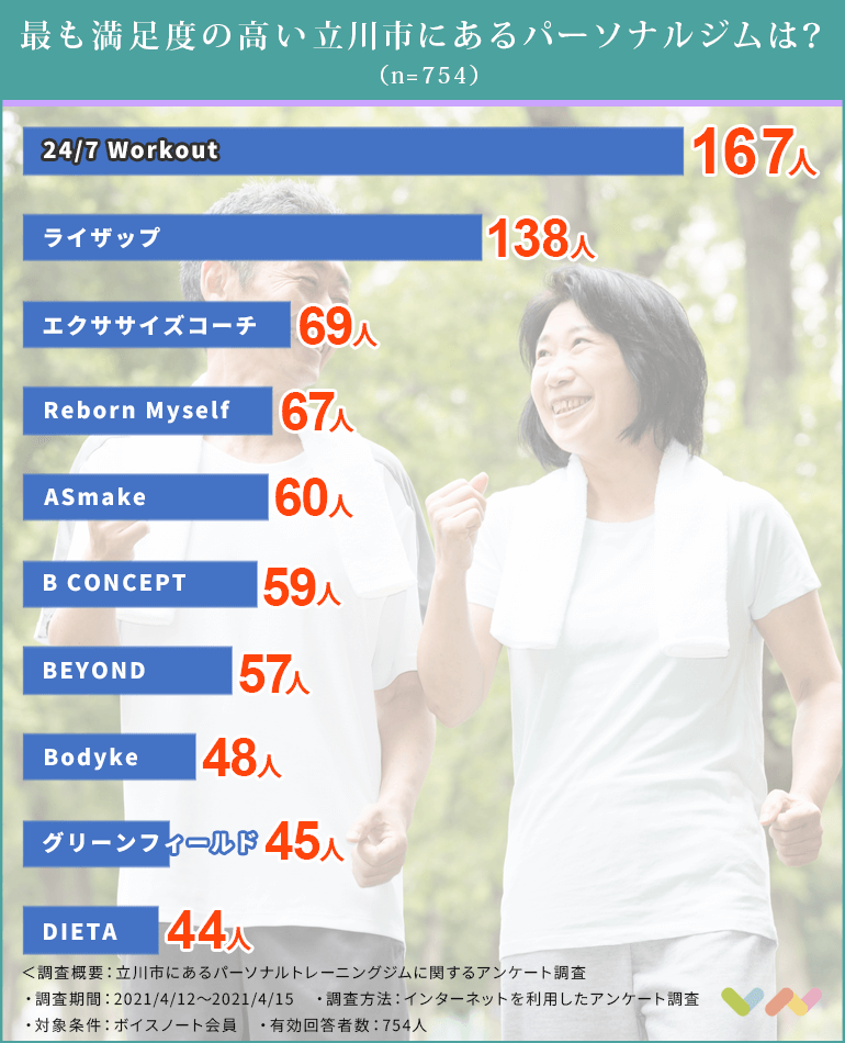 立川市にあるパーソナルトレーニングジムの人気ランキング表