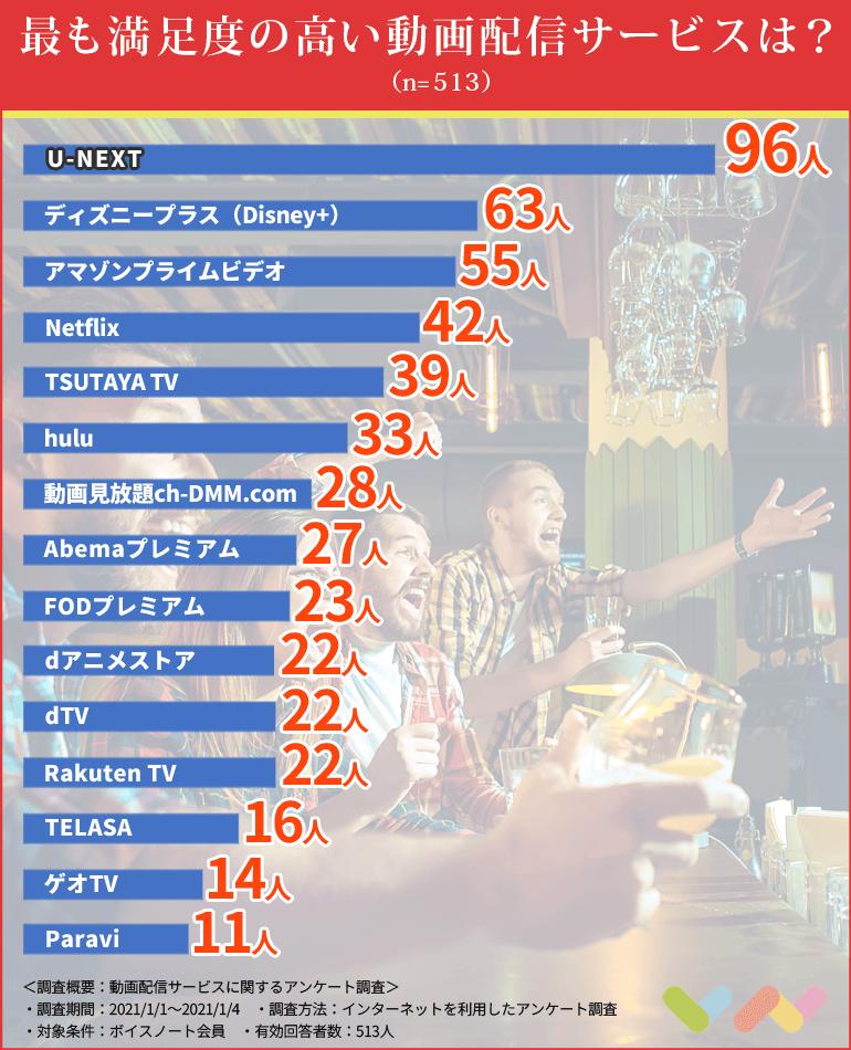 動画配信サービスの人気ランキング表