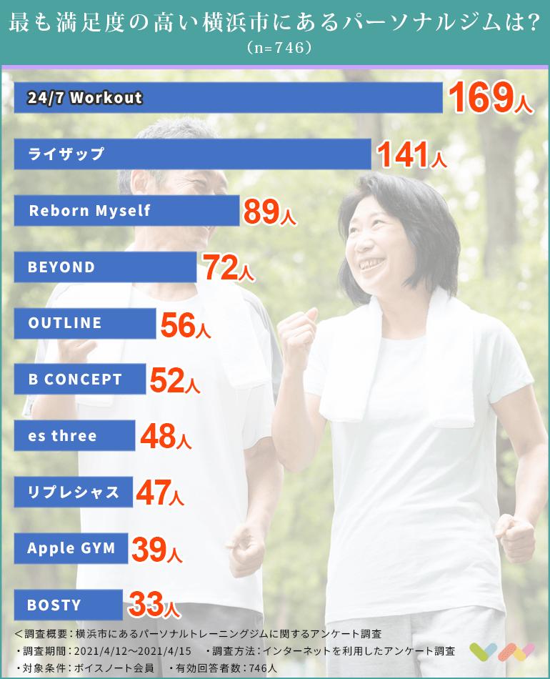 横浜市にあるパーソナルトレーニングジムの人気ランキング表