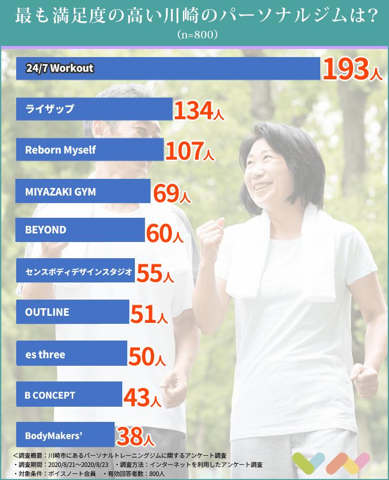 川崎市にあるパーソナルトレーニングジムのランキング表